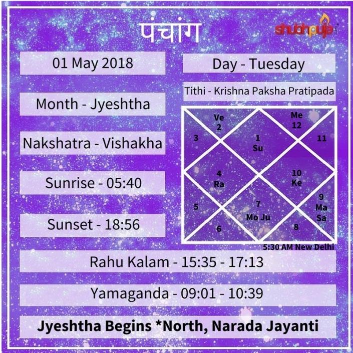 Shubhpuja.com 01 May panchang