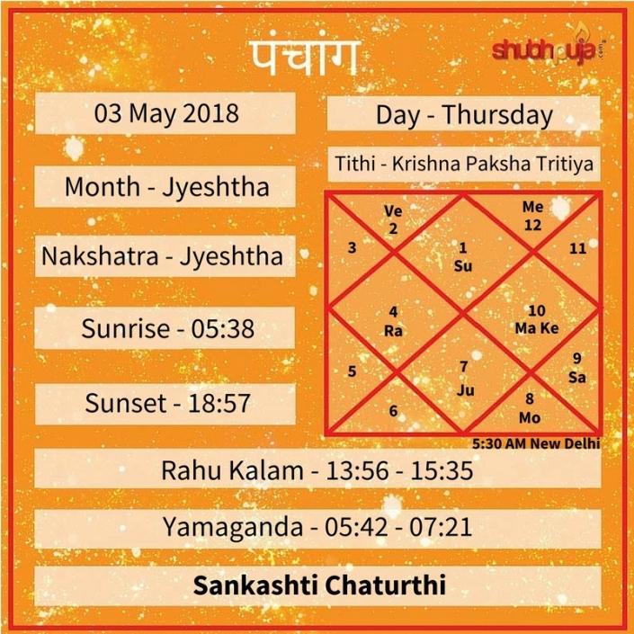 Shubhpuja.com 03 May panchang