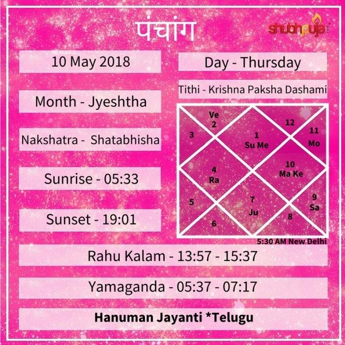 Shubhpuja.com 10 May panchang