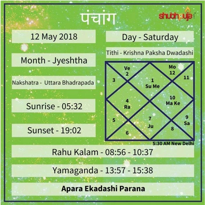 Shubhpuja.com 12 May panchang