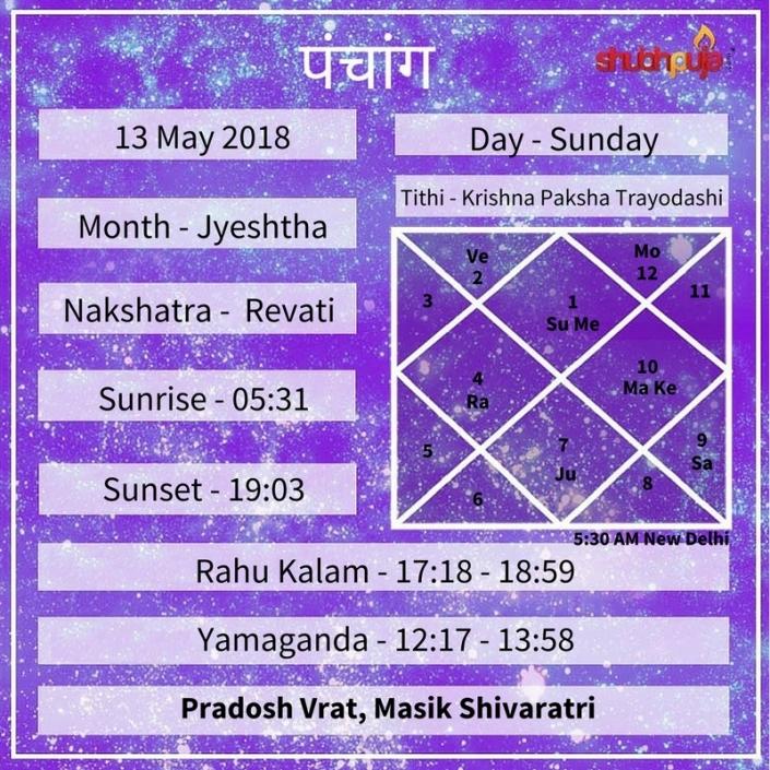 Shubhpuja.com 13 May panchang