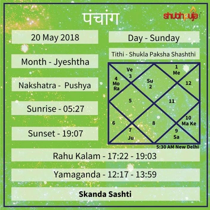 Shubhpuja.com 20 May panchang