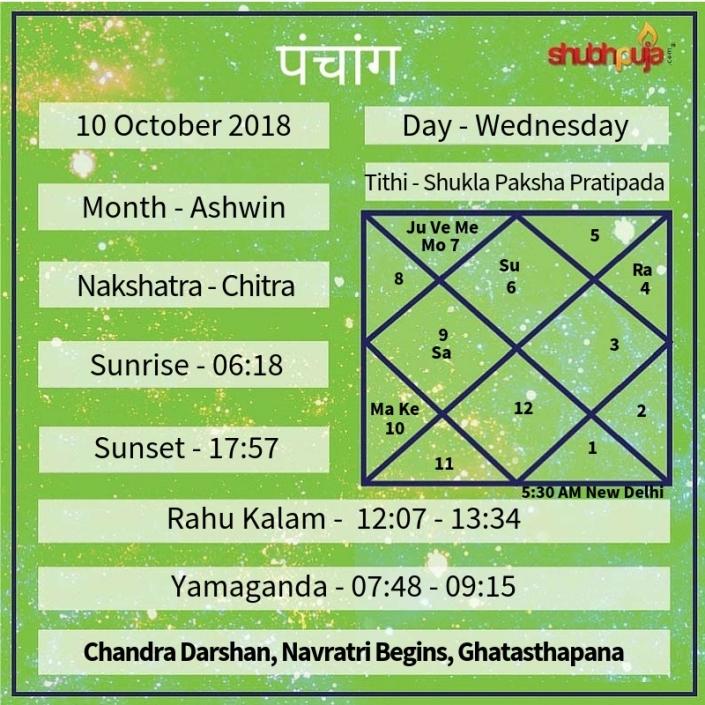 Shubhpuja.com 10 October panchang (1)