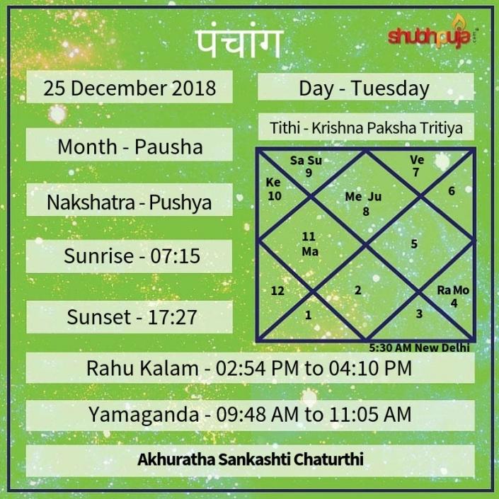 Shubhpuja.com 25 December panchang